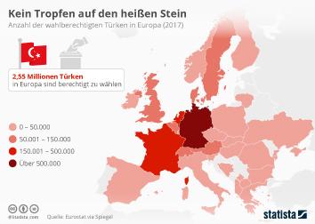 Infografik - Wahlberechtigte Türken in Europa