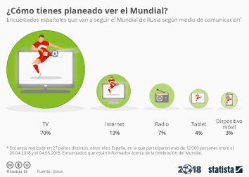Infografía - La TV, coprotagonista del Mundial