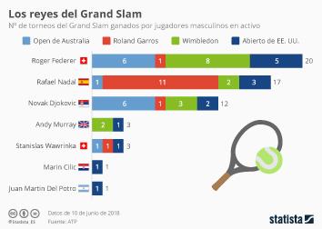 Infografía - Federer, Nadal, Djokovic y poco más