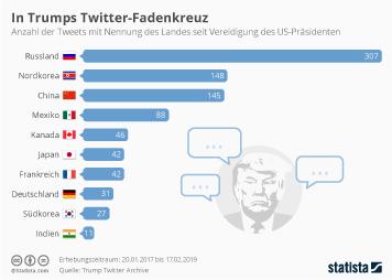 Infografik: In Trumps Twitter-Fadenkreuz | Statista