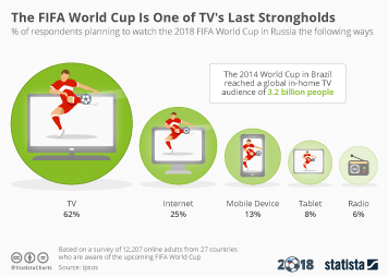 Infographic: The FIFA World Cup Is One of TV's Last Strongholds   Statista