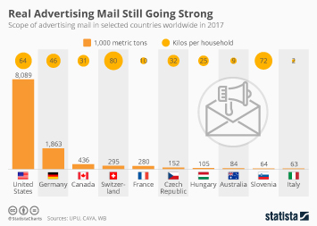 Infographic: Real Advertising Mail Still Going Strong | Statista