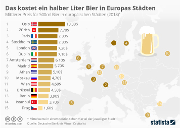 Infografik: Das kostet ein halber Liter Bier in Europas Städten   Statista