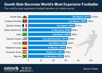 Infographic - Gareth Bale Becomes Worlds Most Expensive Footballer