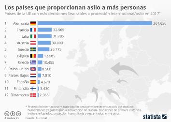 Infografía - Los países que más solicitudes de asilo aceptaron en 2017
