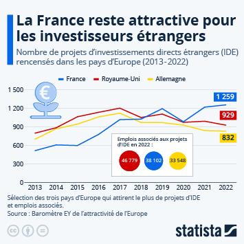 Infographie - pays europeens attractivite investissements etrangers