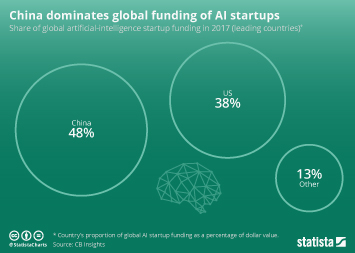Infographic - China dominates global funding of AI startups