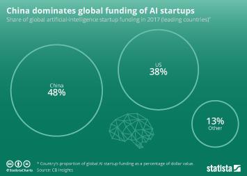 Infographic: China dominates global funding of AI startups  | Statista