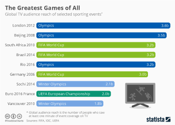 Infographic: The Greatest Games of All | Statista