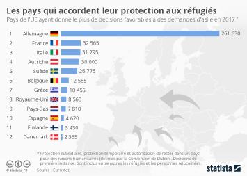 Infographie - Les pays qui accordent leur protection aux réfugiés