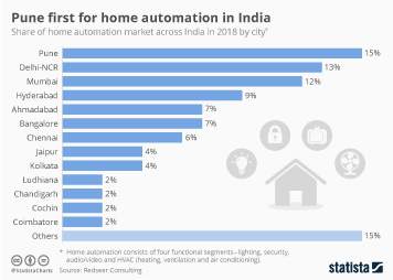 Infographic: Pune first for home automation in India  | Statista