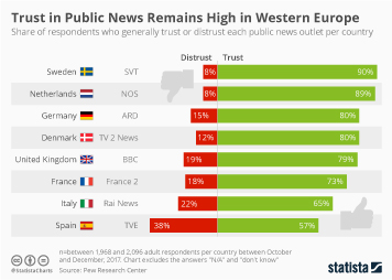 Media usage in Europe Infographic - Trust in Public News Remains High in Western Europe