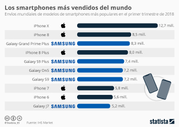 Infografía: ¿Cuáles han sido los smartphones más vendidos en lo que va de año? | Statista