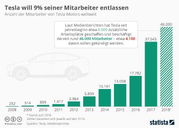 Infografik: Tesla will 9% seiner Mitarbeiter entlassen | Statista
