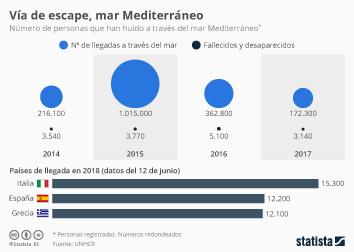 Infografía: Al menos 37.000 personas han arriesgado su vida en el Mediterráneo este año | Statista