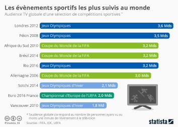 Infographie - Les évènements sportifs les plus suivis au monde