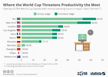 Infographic: Where the World Cup Threatens Productivity the Most | Statista