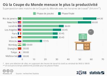 Infographie: Coupe du monde: où la productivité risque-t-elle de chuter ? | Statista
