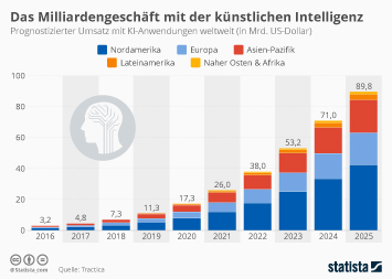 Infografik - Prognostizierter Umsatz mit KI-Anwendungen weltweit