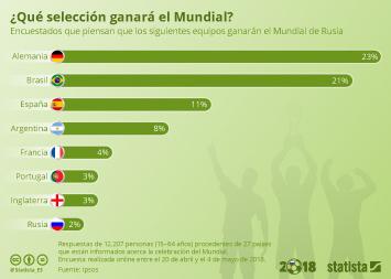 Infografía - España, vista como tercera campeona más probable del Mundial en una encuesta internacional