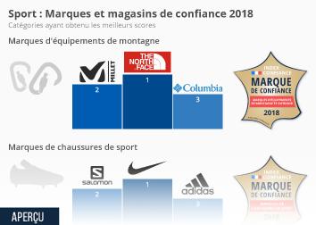 Infographie - Sport : Marques et magasins de confiance 2018