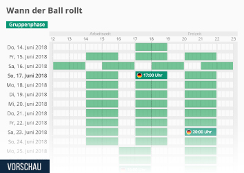 Infografik: Wann der Ball rollt | Statista