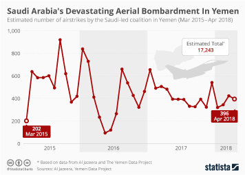 Link to Saudi Arabia's Devastating Aerial Bombardment In Yemen  Infographic
