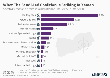 Infographic - What The Saudi-Led Coalition Is Striking In Yemen
