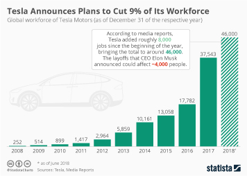 Infographic: Tesla Announces Plans to Cut 9% of Its Workforce | Statista