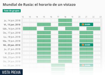 Infografía - ¿Cuándo juega España?