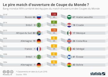 Infographie: Le pire match d'ouverture de Coupe du Monde ?  | Statista