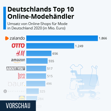 Infografik: Deutschlands Top 10 Online-Modehändler | Statista
