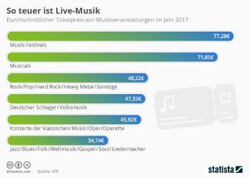 Infografik - Ticketpreise von Musikveranstaltungen