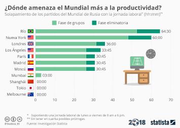 Infografía - ¿Dónde amenaza el Mundial más la productividad?
