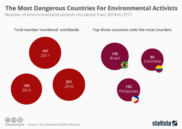 Infographic - The Most Dangerous Countries For Environmental Activists