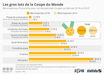 Infographie: Les gros lots de la Coupe du Monde | Statista