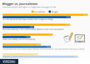 Blogger vs. Journalisten
