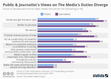 Infographic - Public and journalism's opinion on obligations of the news