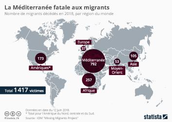 Infographie: La Méditerranée fatale aux migrants | Statista