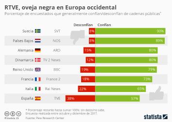 Infografía - La desconfianza hacia RTVE, una excepción en Europa occidental