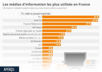 Infographie - Les médias d'information les plus utilisés en France
