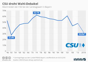 Infografik: CSU droht Wahl-Debakel | Statista