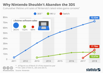 Infographic - Lifetime sales of Nintendo consoles