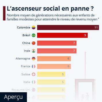 Lien vers La pauvreté en France Infographie - L'ascenseur social est-il en panne ? Infographie