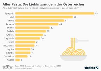 Teigwaren Infografik - Alles Pasta: Die Lieblingsnudel der Österreicher