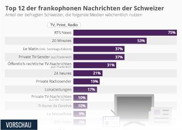 Infografik - die beliebtesten frankophonen Nachrichtenmedien der Schweizer