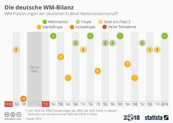 Link zu Die deutsche WM-Bilanz Infografik