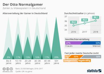 Infografik - Zahlen zu Videospielern in Deutschland