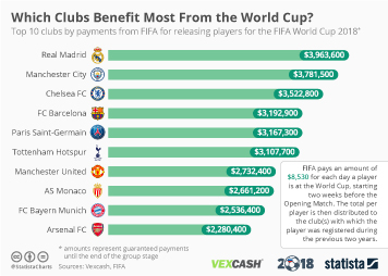 Infographic - Which Clubs Benefit Most From the World Cup?
