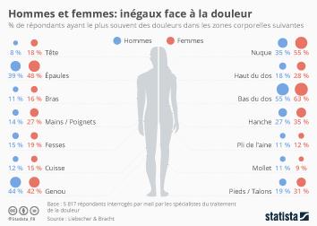Infographie: Hommes et femmes : inégaux face à la douleur | Statista
